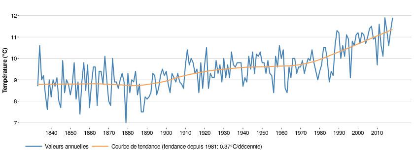 Temperatures moyennes Belgique BrusselAVenir