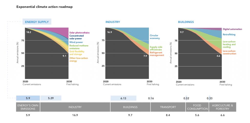 Plan d'Action Exponentielle pour le Climat BrusselAVenir